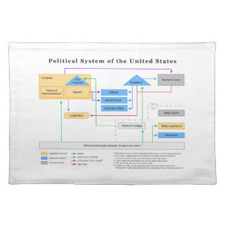 Political System of the United States Diagram Cloth Placemat