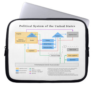 Political System of the United States Diagram Computer Sleeve