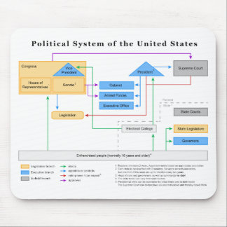 Political System of the United States Diagram Mouse Pad