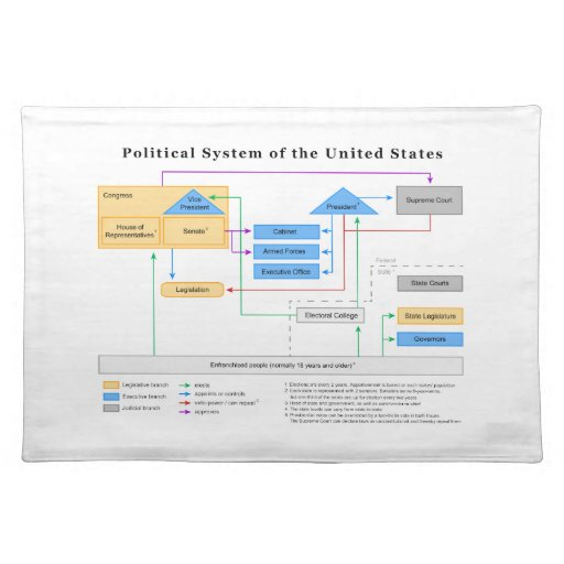 Political System Of The United States Diagram Placemat Zazzle