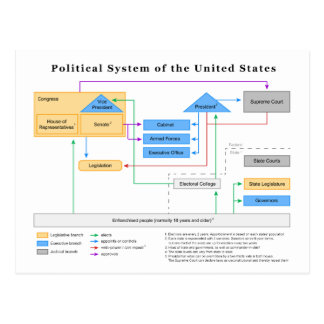 Political System of the United States Diagram Postcard