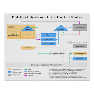 Political System of the United States Diagram Poster
