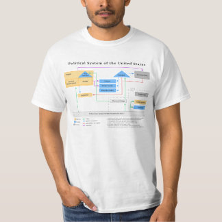 Political System of the United States Diagram Tshirts
