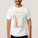 population growth of United States T-Shirt