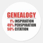 Porcentajes de la genealogía etiquetas