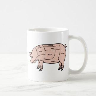 Pork Cuts Coffee Mug