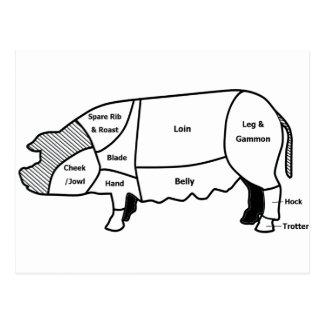 Pork Diagram Postcard