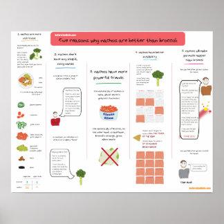 Porqué los Nachos son mejores que el bróculi Poster
