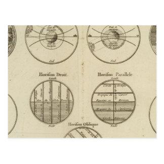 Posiciones de la esfera tarjeta postal