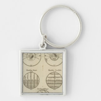 Positions of the Sphere Keychain
