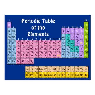 Postal de la química de los elementos