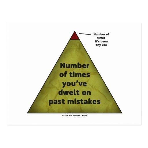 """Postal del """"diagrama de motivación"""""""
