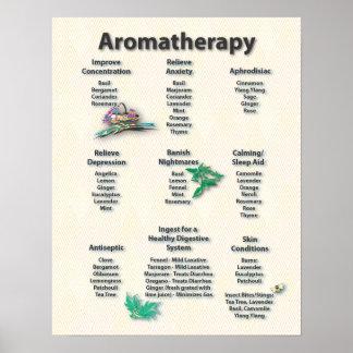 Poster amarillo de la carta del Aromatherapy del m