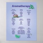 Poster azul claro de la carta del Aromatherapy