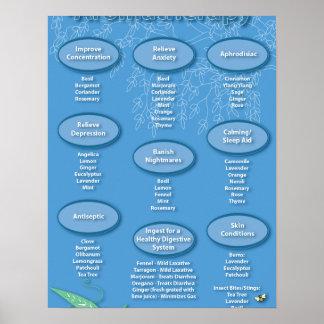 Poster azul de la carta del Aromatherapy