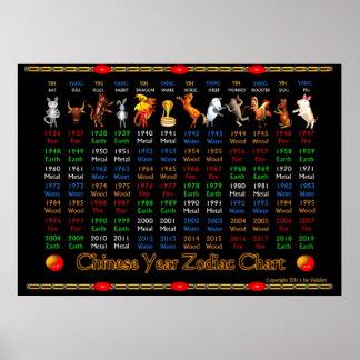 Poster chino 1936 a 2019 del zodiaco de ValxArt