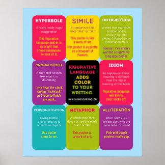 Poster de Infographic de la lengua figurada