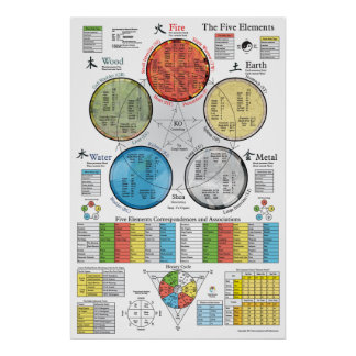 Poster de la acupuntura de cinco elementos póster