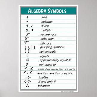 Poster de la carta de los símbolos de la álgebra