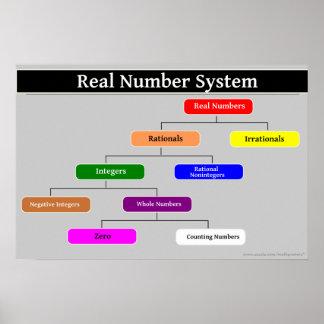 Poster de la matemáticas del sistema de numeración