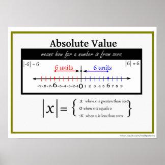 Poster de la matemáticas del valor absoluto