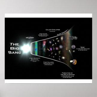 Poster de la pared de la teoría de Big Bang