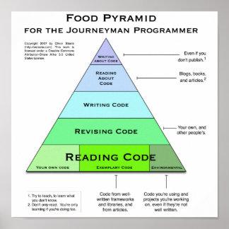 Poster de la pirámide de alimentación del programa póster