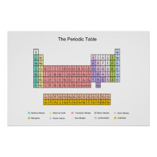 Poster de la tabla periódica