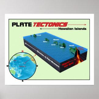 Poster de la tectónica de placas
