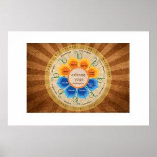 Poster de la yoga de Patanjali