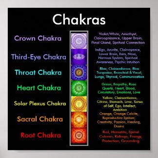 Poster de las asociaciones de Chakra Póster