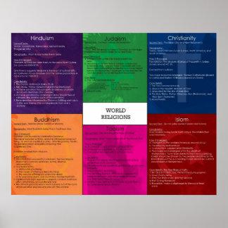 Poster de las religiones del mundo