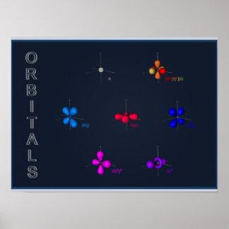 poster de los orbitarios de s de p y de d