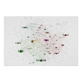 Poster de programación de la red de la influencia