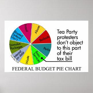 Poster del gráfico de sectores de la fiesta del té