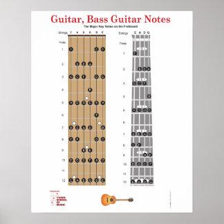 Poster del tablero del traste de la guitarra y de