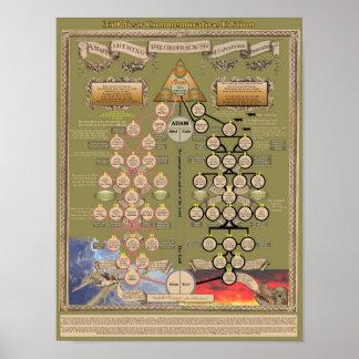 Poster histórico de los Bunyans de Juan