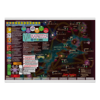 Poster-Mapa interestelar, alta frontera de la 3a Póster