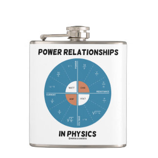 Power Relationships In Physics Power Wheel Chart Flask