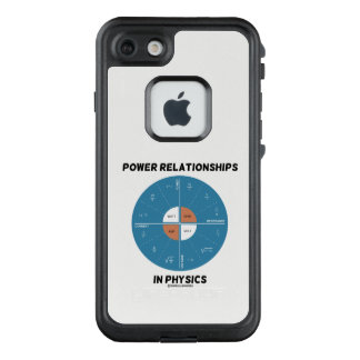 Power Relationships In Physics Power Wheel Chart LifeProof FRĒ iPhone 7 Case