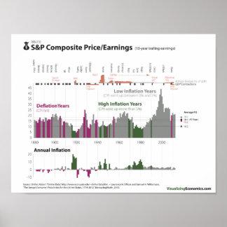 Precio/ganancias e inflación de S&P desde 1880 Póster