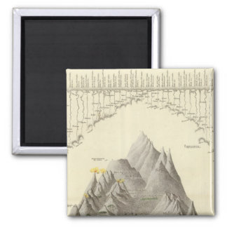 Principal Mountains and Rivers of the World Magnet