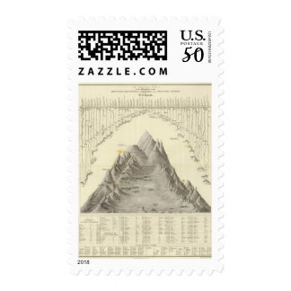 Principal Mountains and Rivers of the World Postage