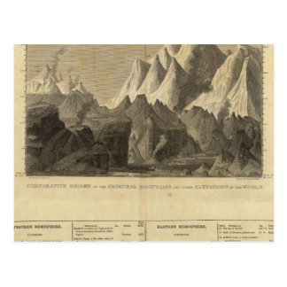 Principal Mountains, &c Throughout The World Postcard