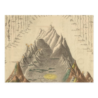 Principal Rivers and Mountains of the World Postcard