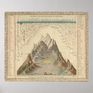 Principal Rivers and Mountains of the World Print