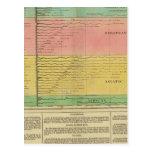 Principal Rivers Throughout The World Postcard