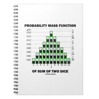 Probability Mass Function Of Sum Of Two Dice Note Books