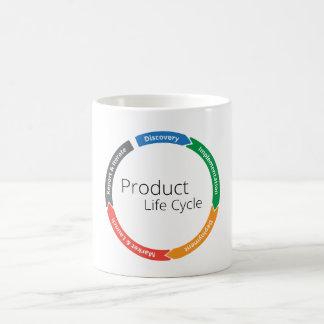 Product Life Cycle, The MUG!! Coffee Mug