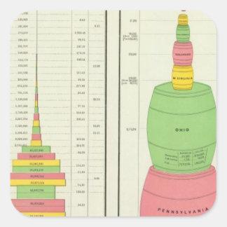 Productos minerales de los E.E.U.U., 1880-1889 Pegatina Cuadrada